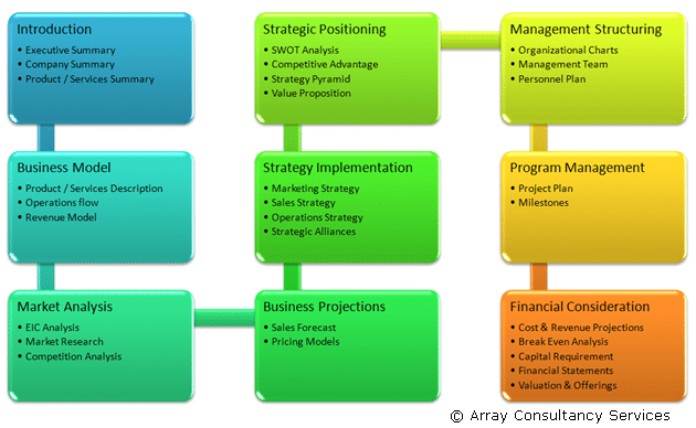 Outline of a Business Plan Overview Flowchart
