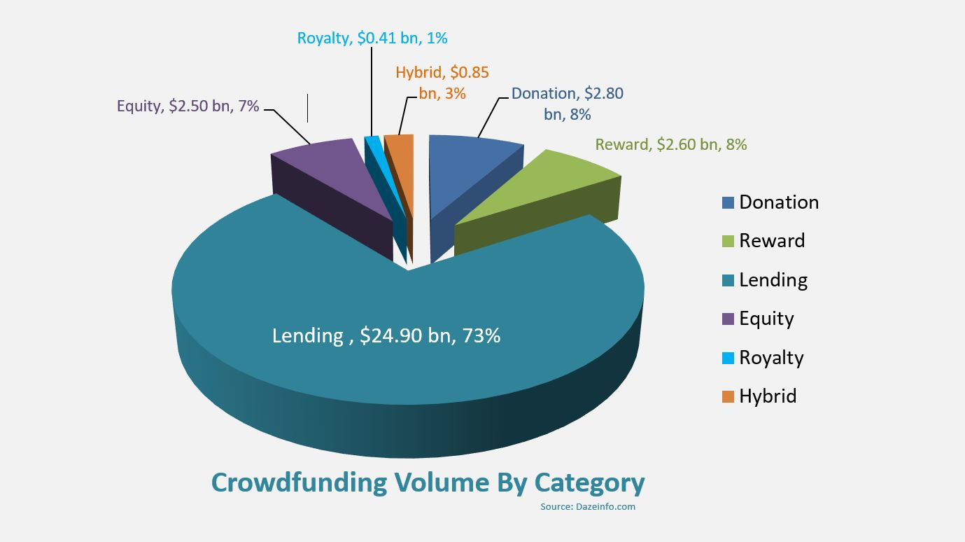 Crowdfunding Volume By Category